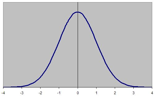 testscores_3_normalcurve.jpg